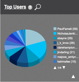 Active users 3 March-15 March 2015