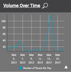 Tweets over time, showing a spike for the tweetorial