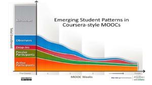 Emerging patterns in MOOCs